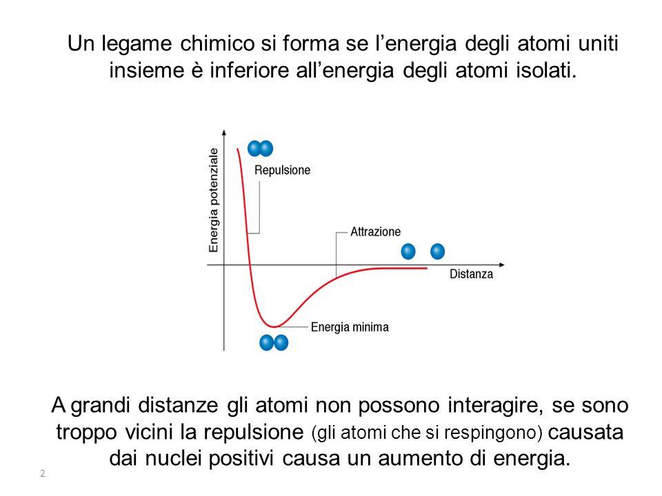 Un legame chimico si forma se l'energia degli atomi uniti insieme è inferiore all'energia degli atomi isolati.