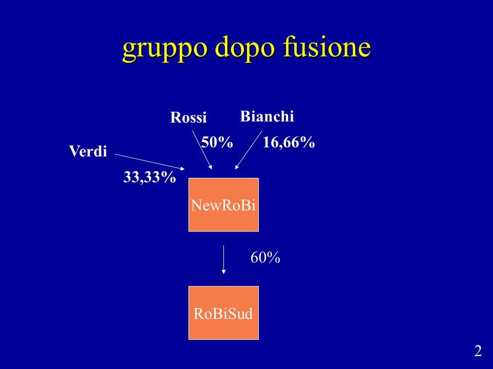 gruppo dopo fusione Rossi Bianchi 50% 16,66% Verdi 33,33% NewRoBi 60%