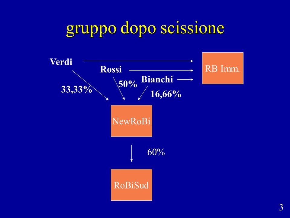 gruppo dopo scissione Verdi RB Imm. Rossi Bianchi 50% 33,33% 16,66%