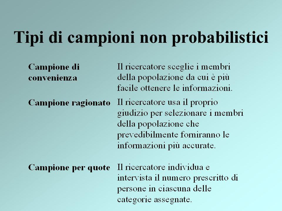 Tipi di campioni non probabilistici