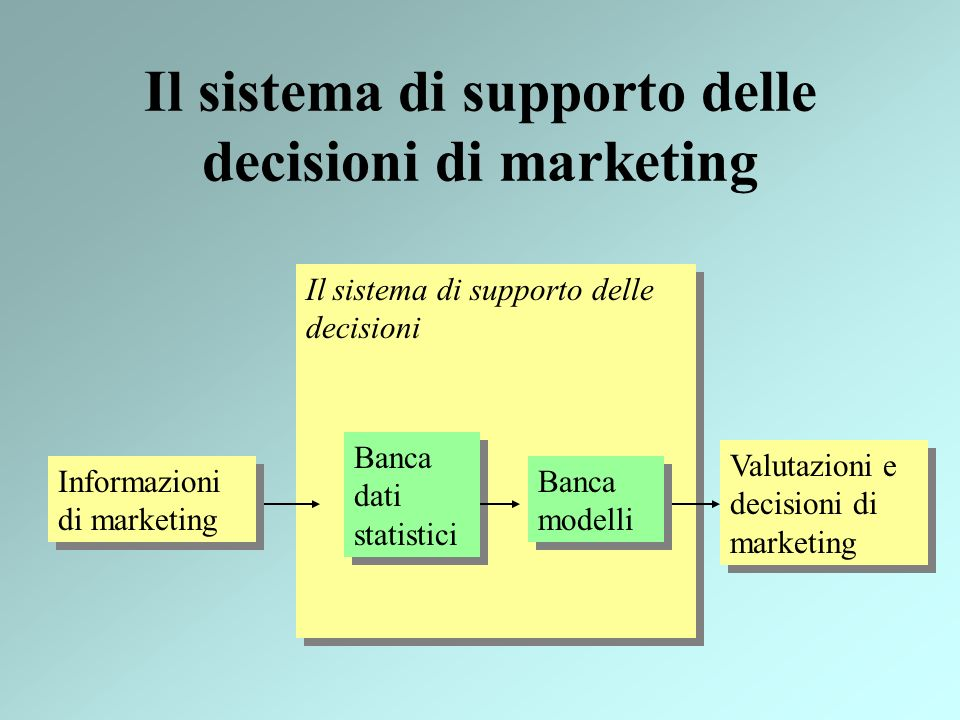 Il sistema di supporto delle decisioni di marketing