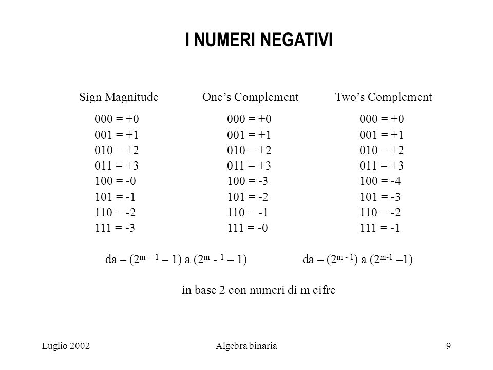 I NUMERI NEGATIVI Sign Magnitude One's Complement Two's Complement