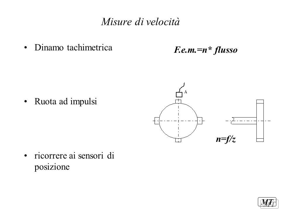 Misure di velocità Dinamo tachimetrica F.e.m.=n* flusso