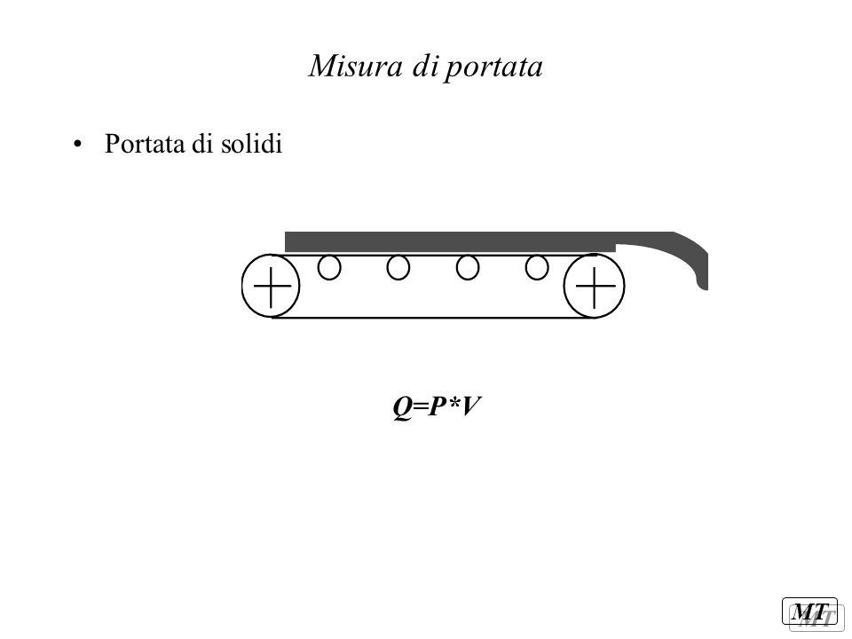 Misura di portata Portata di solidi Q=P*V