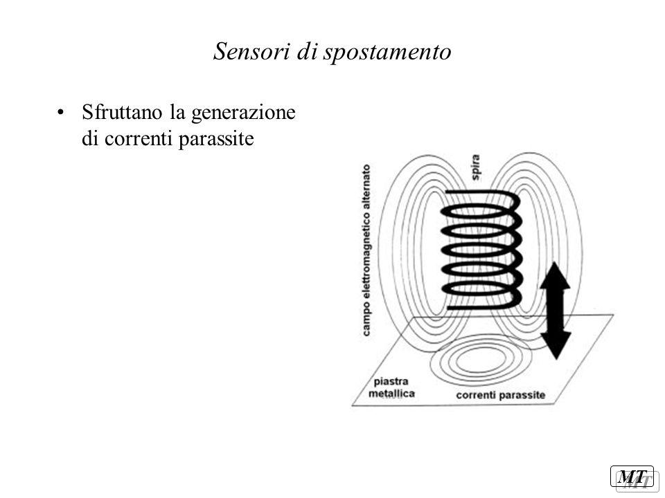 Sensori di spostamento