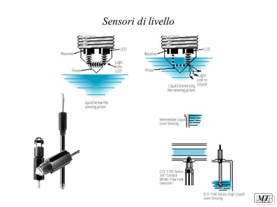 Sensori di livello