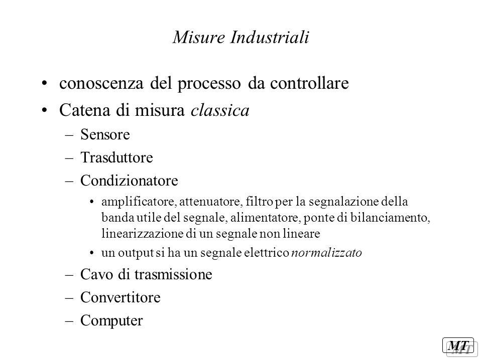 conoscenza del processo da controllare Catena di misura classica