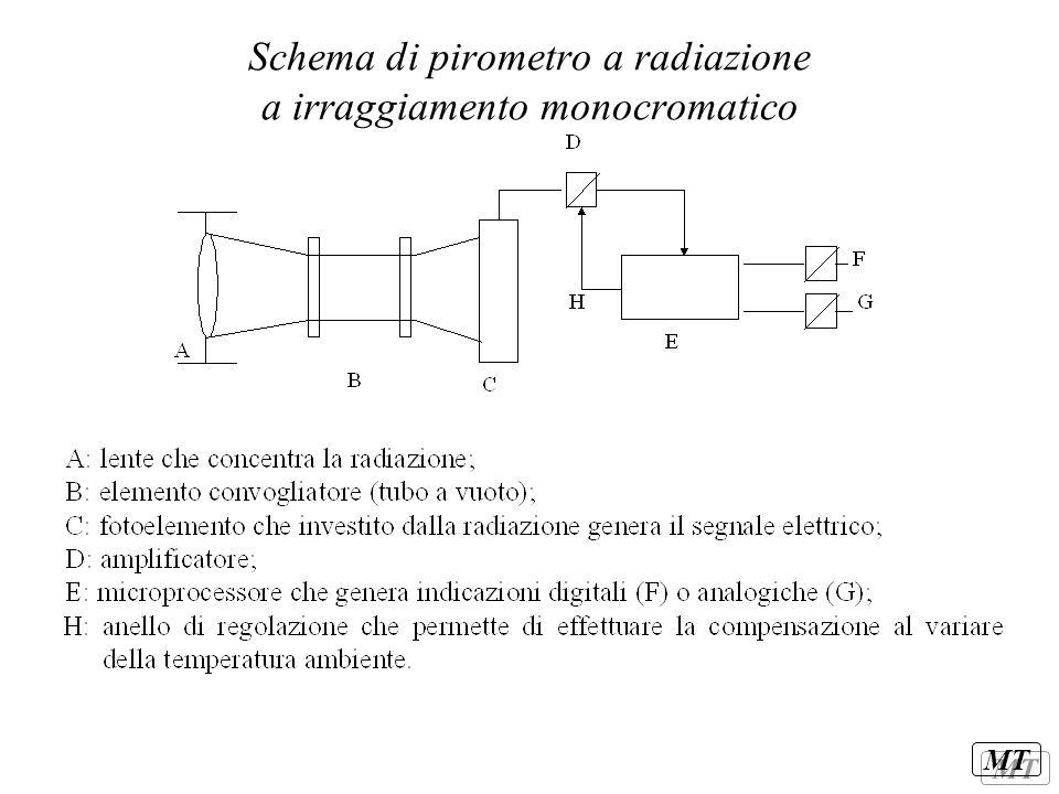Schema di pirometro a radiazione a irraggiamento monocromatico