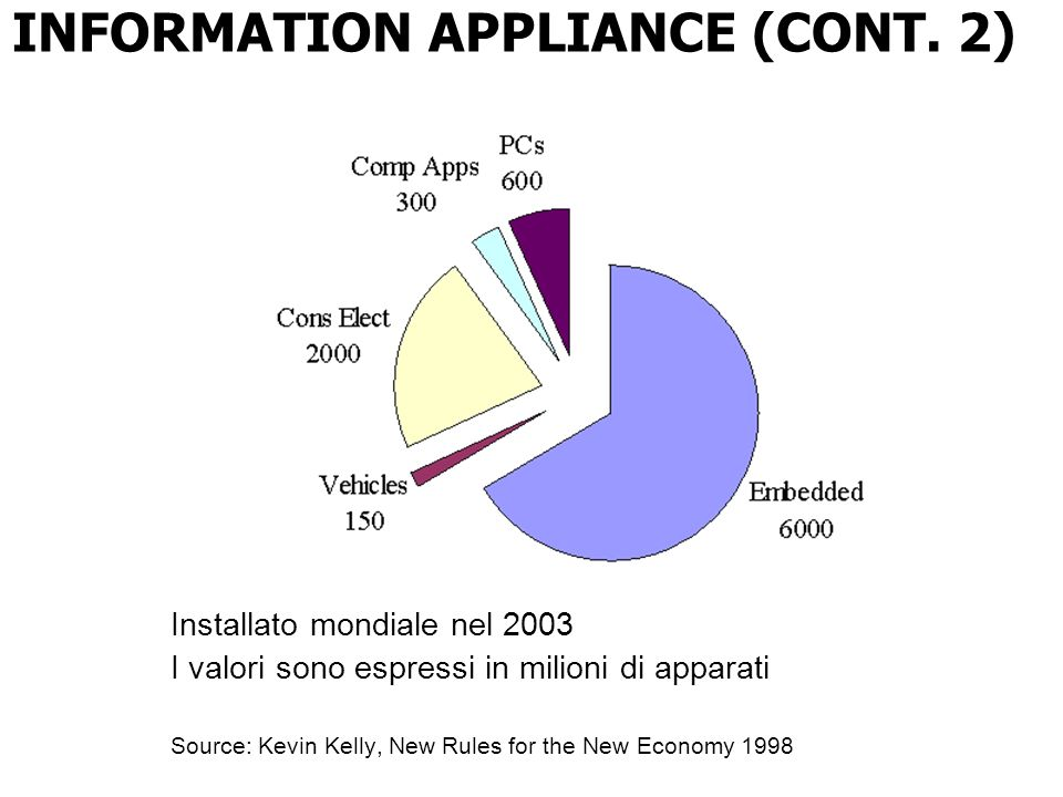 INFORMATION APPLIANCE (CONT. 2)
