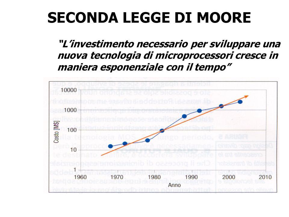 SECONDA LEGGE DI MOORE L'investimento necessario per sviluppare una nuova tecnologia di microprocessori cresce in maniera esponenziale con il tempo