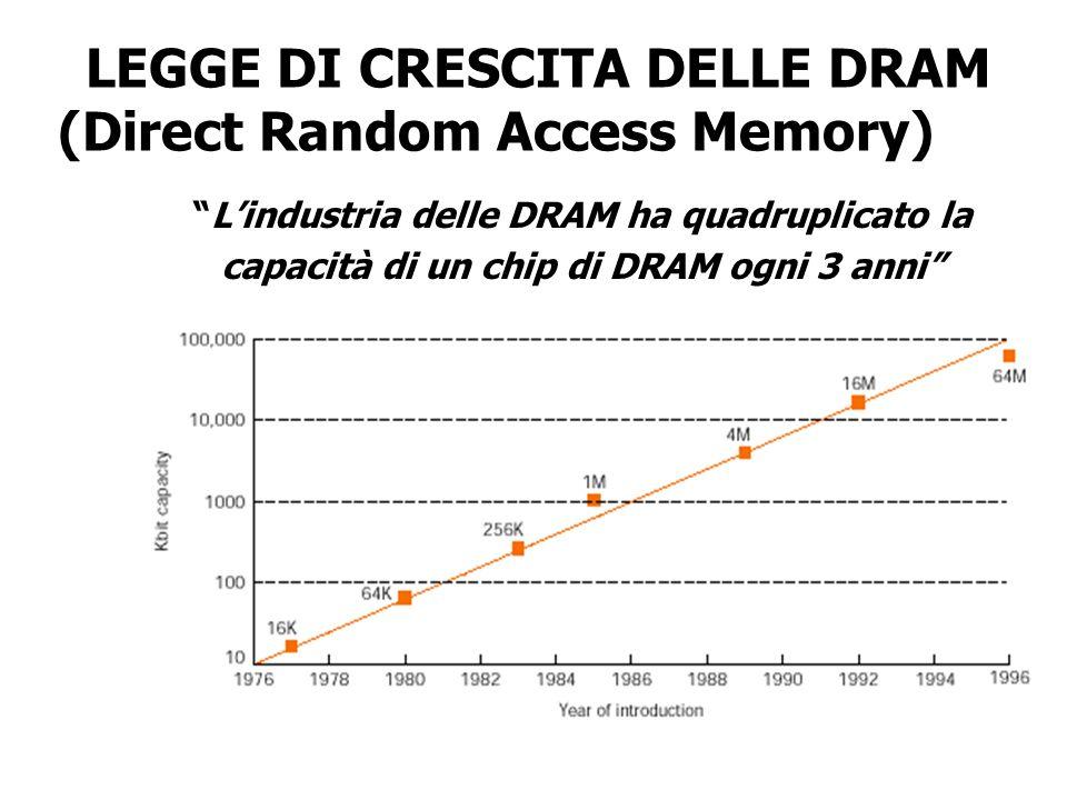 LEGGE DI CRESCITA DELLE DRAM (Direct Random Access Memory)