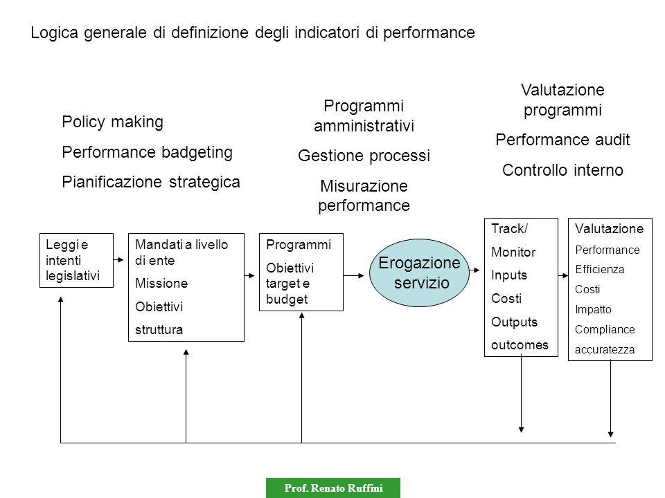 Logica generale di definizione degli indicatori di performance