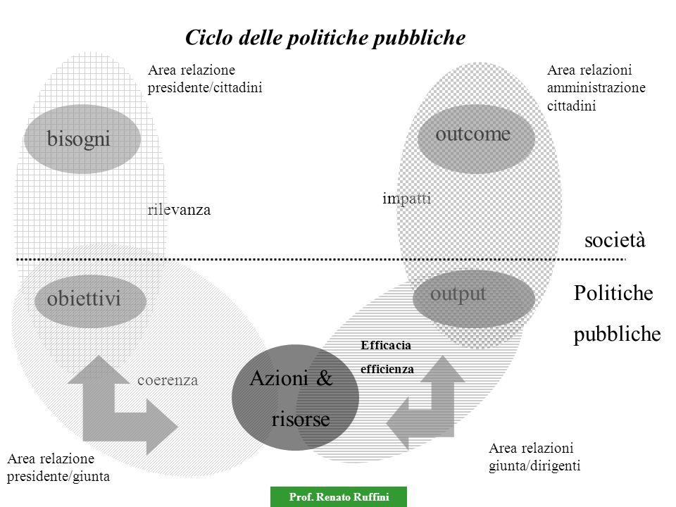 Ciclo delle politiche pubbliche