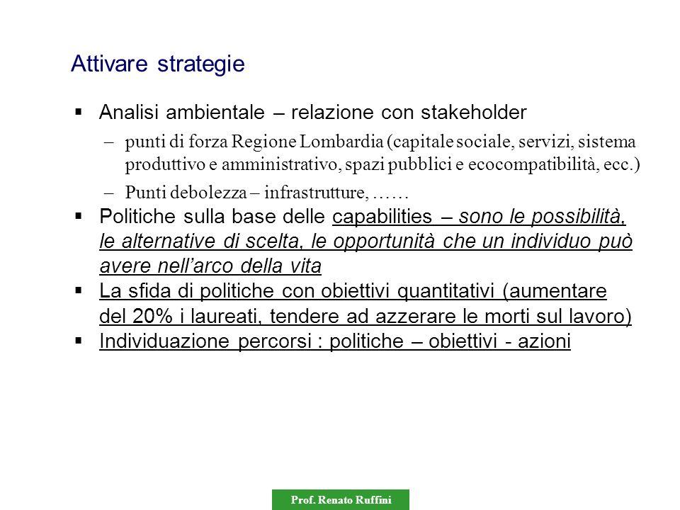 Attivare strategie Analisi ambientale – relazione con stakeholder
