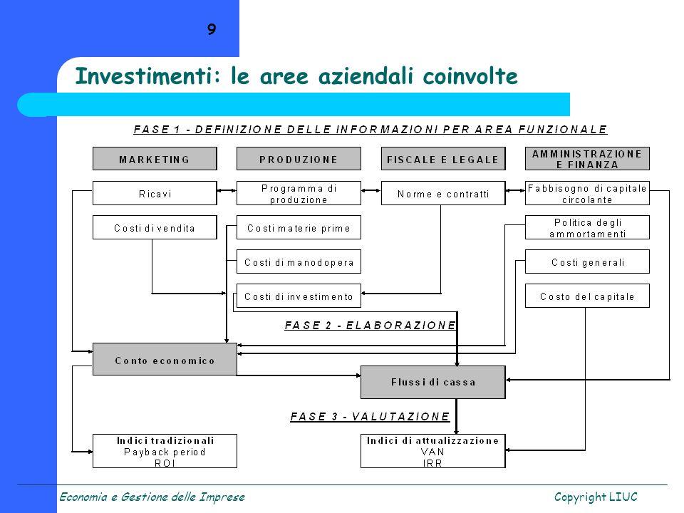 Investimenti: le aree aziendali coinvolte