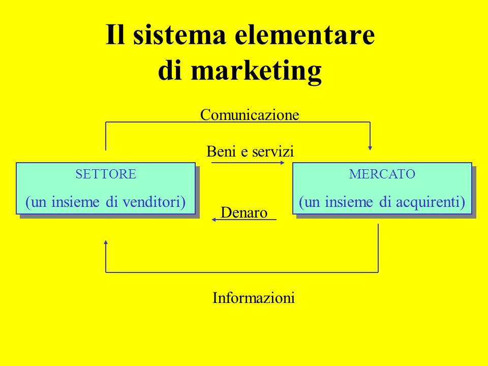 Il sistema elementare di marketing