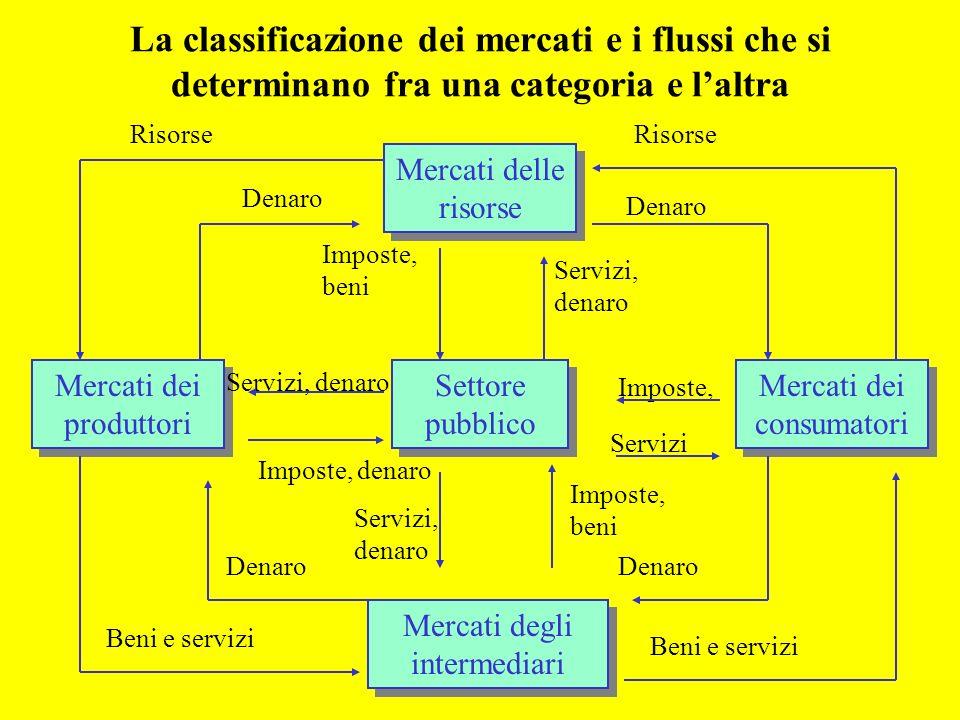 La classificazione dei mercati e i flussi che si determinano fra una categoria e l'altra