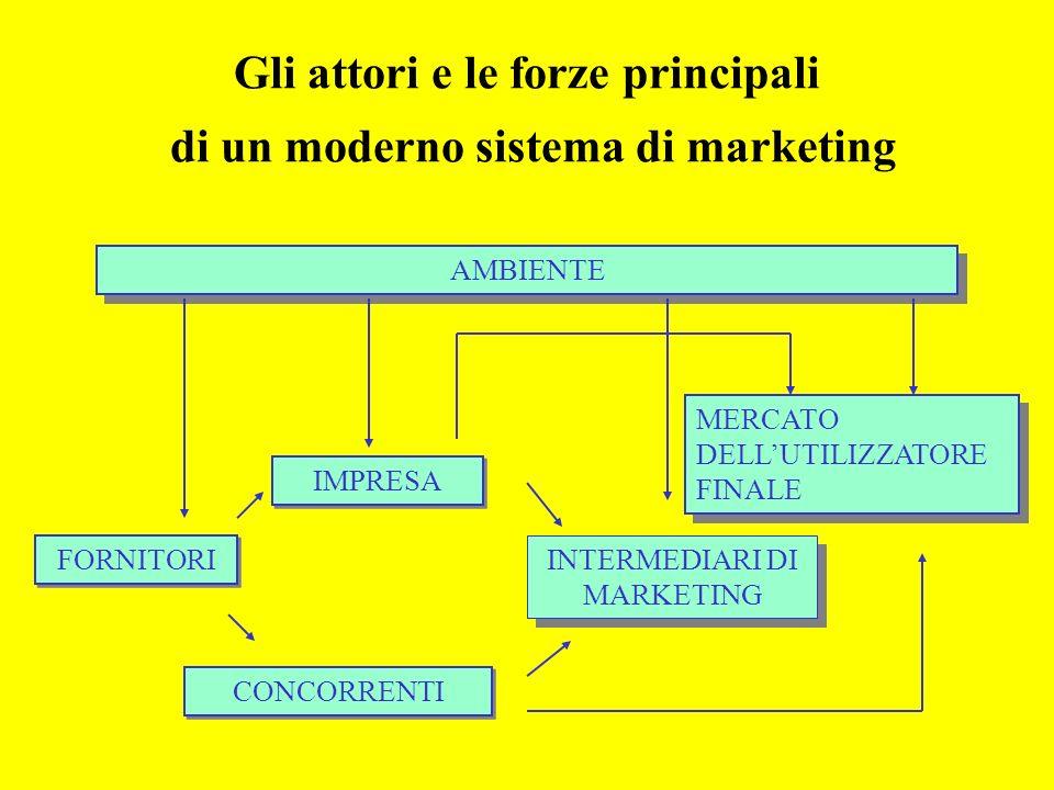 Gli attori e le forze principali di un moderno sistema di marketing