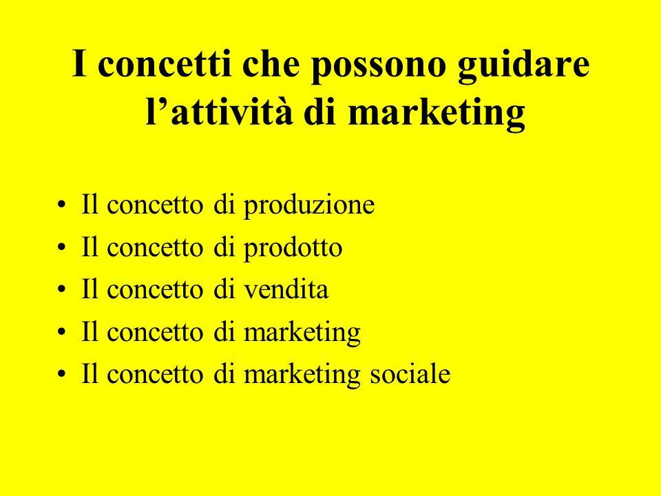 I concetti che possono guidare l'attività di marketing
