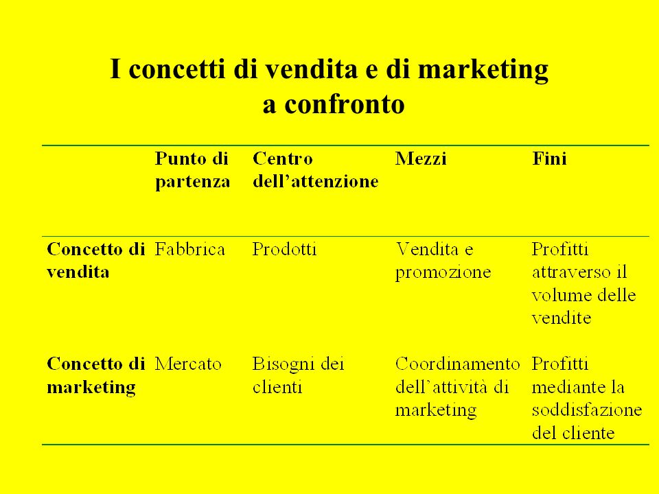 I concetti di vendita e di marketing a confronto