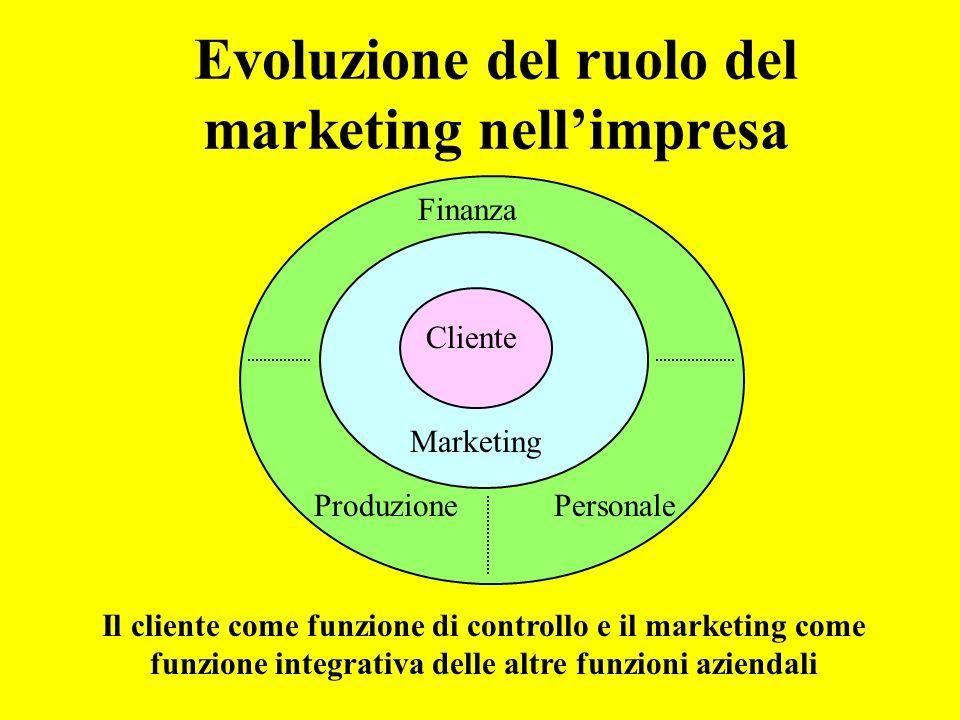 Evoluzione del ruolo del marketing nell'impresa