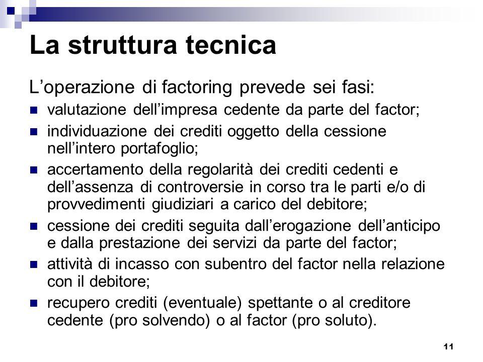 La struttura tecnica L'operazione di factoring prevede sei fasi: