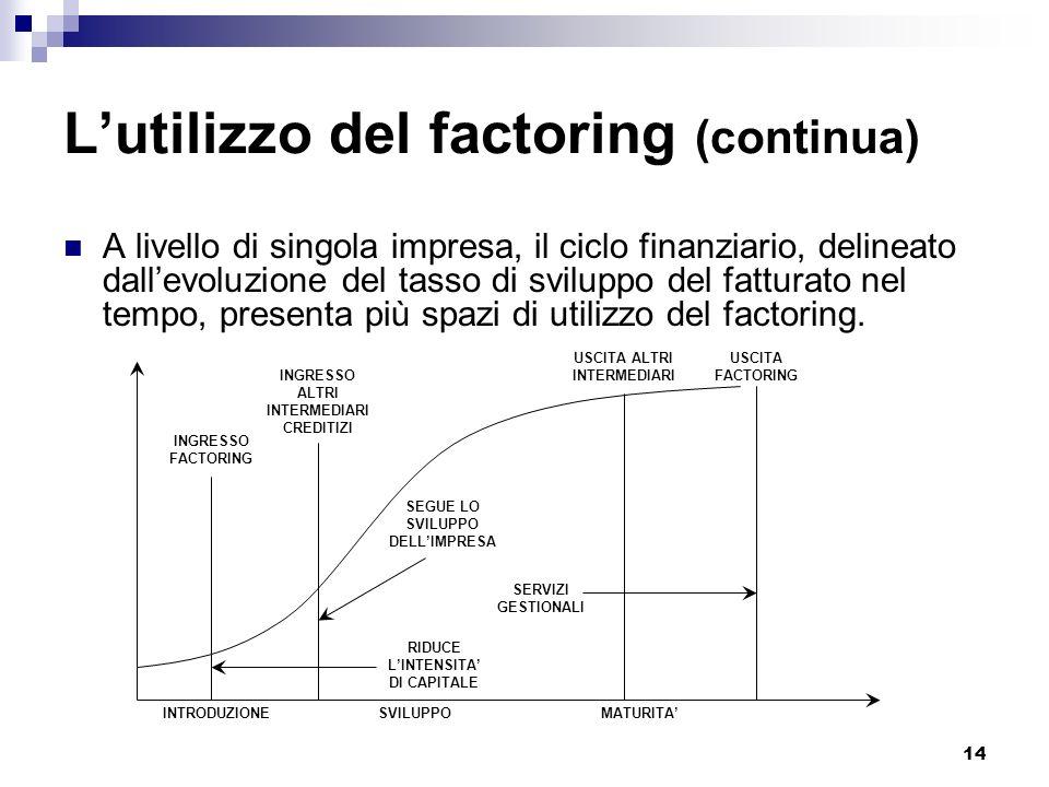 L'utilizzo del factoring (continua)