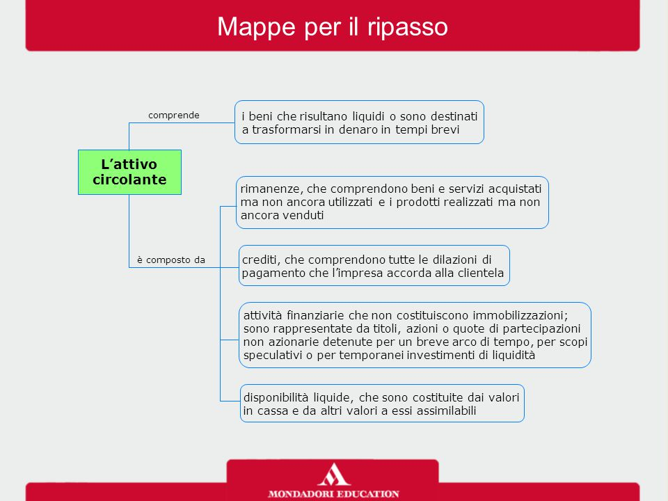 Mappe per il ripasso L'attivo circolante