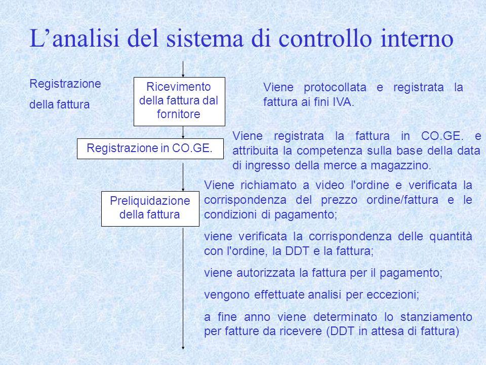 L'analisi del sistema di controllo interno