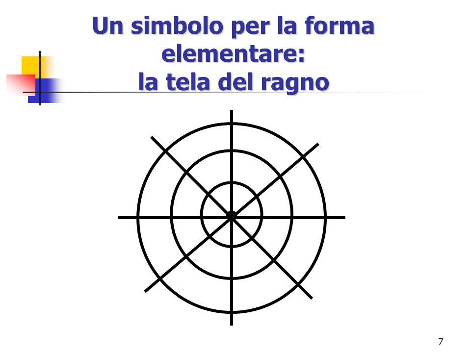Un simbolo per la forma elementare: