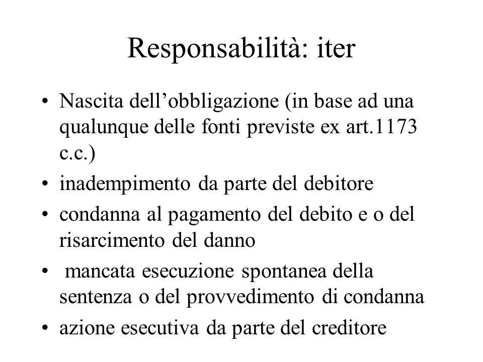 Responsabilità: iter Nascita dell'obbligazione (in base ad una qualunque delle fonti previste ex art.1173 c.c.)