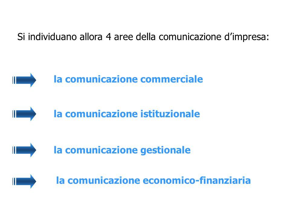 Si individuano allora 4 aree della comunicazione d'impresa: