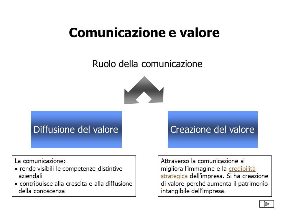 Comunicazione e valore