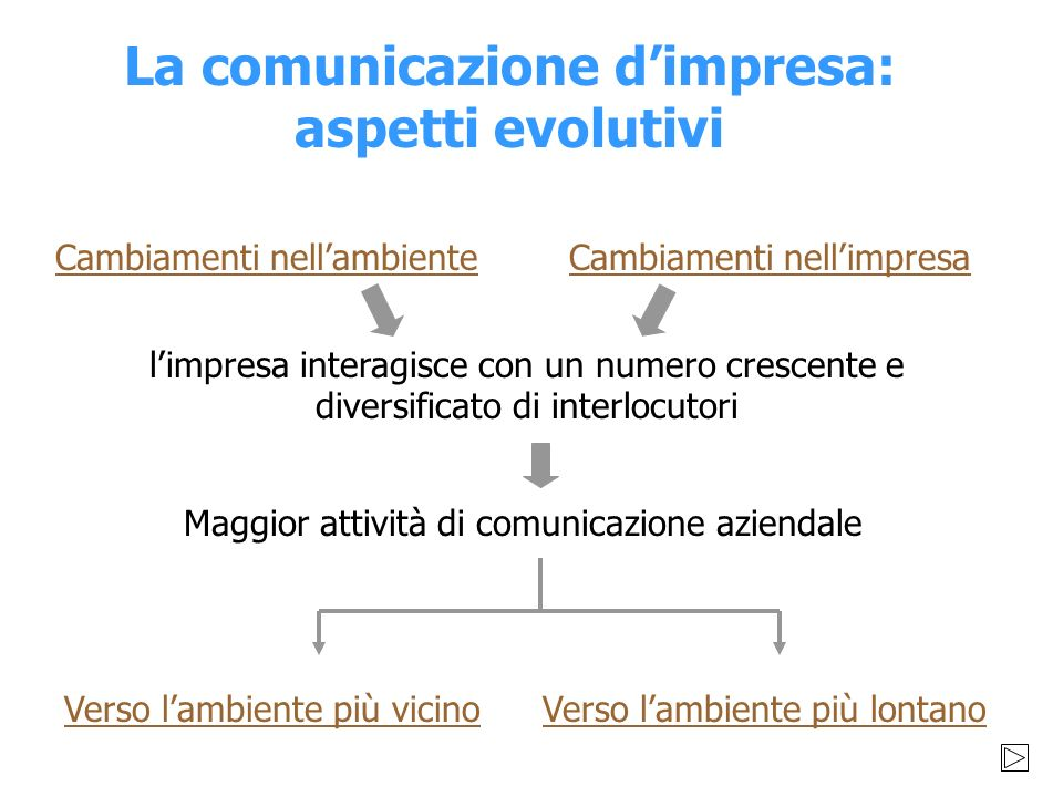 La comunicazione d'impresa: aspetti evolutivi