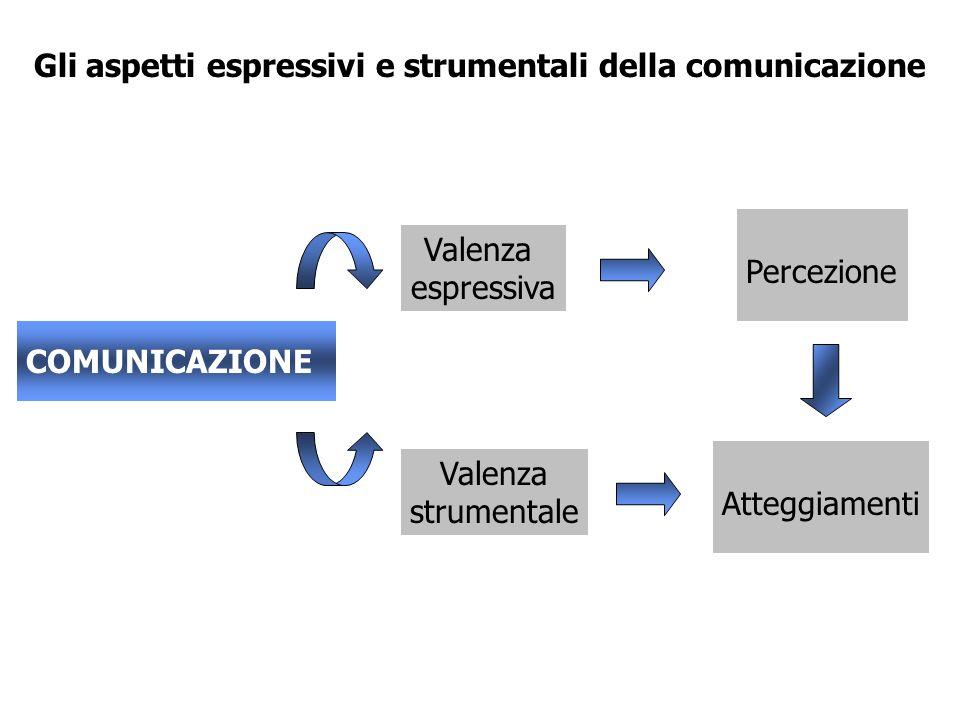 Gli aspetti espressivi e strumentali della comunicazione