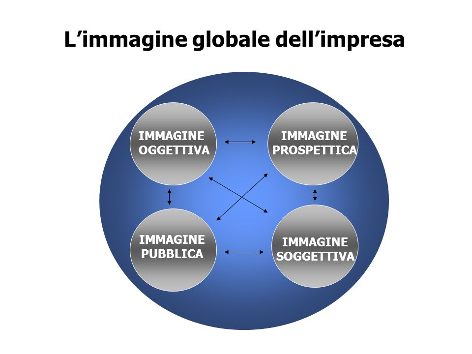L'immagine globale dell'impresa