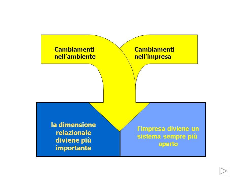 la dimensione relazionale diviene più importante l'impresa diviene un