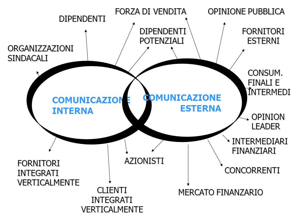 COMUNICAZIONE COMUNICAZIONE ESTERNA INTERNA FORZA DI VENDITA