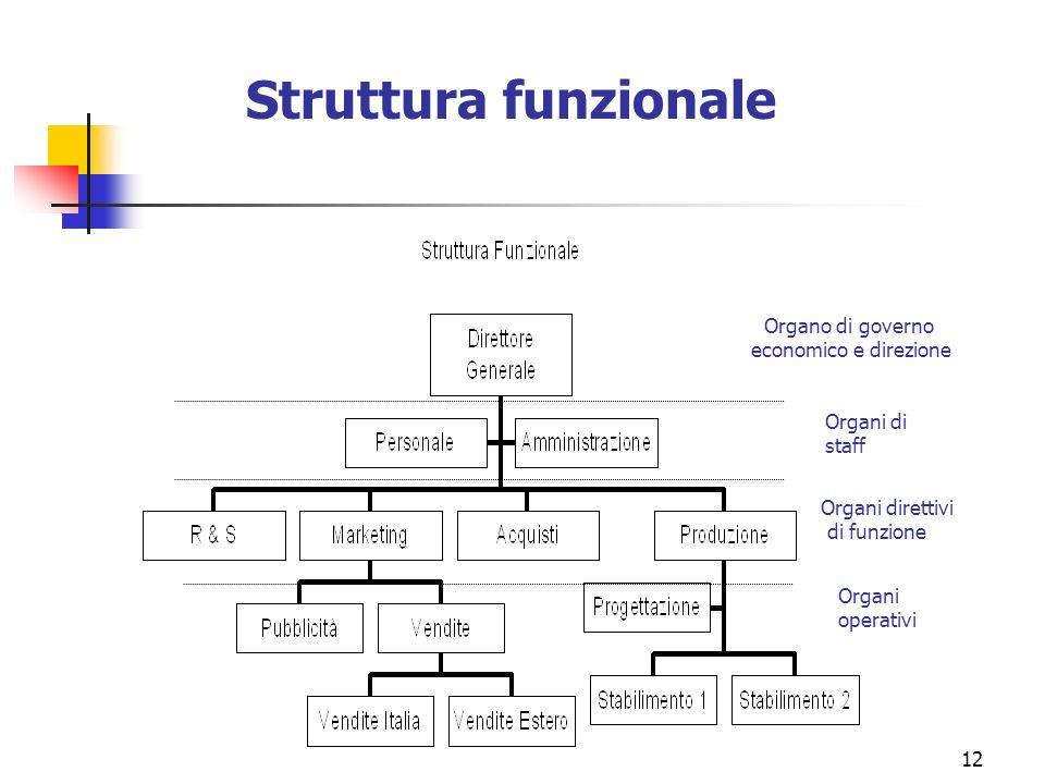 Struttura funzionale Organo di governo economico e direzione