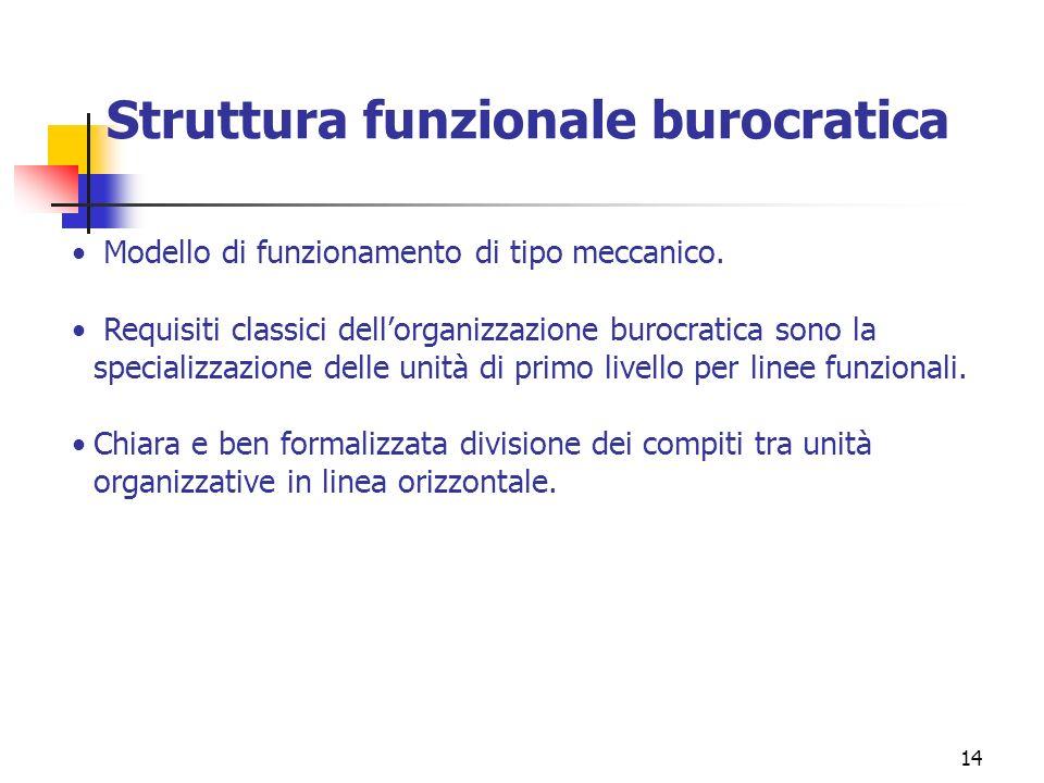 Struttura funzionale burocratica