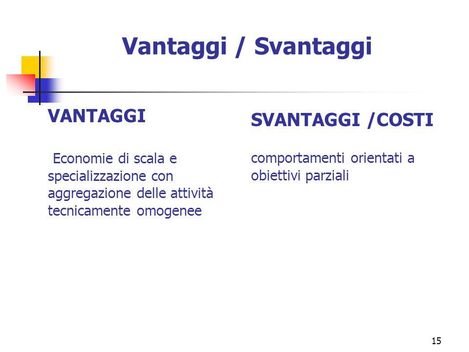 Vantaggi / Svantaggi VANTAGGI SVANTAGGI /COSTI