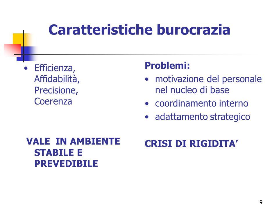 Caratteristiche burocrazia