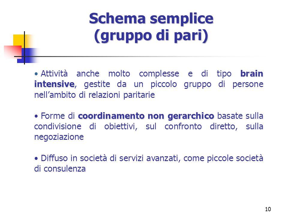 Schema semplice (gruppo di pari)