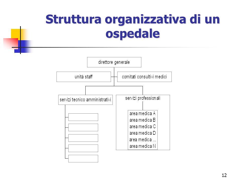 Struttura organizzativa di un ospedale
