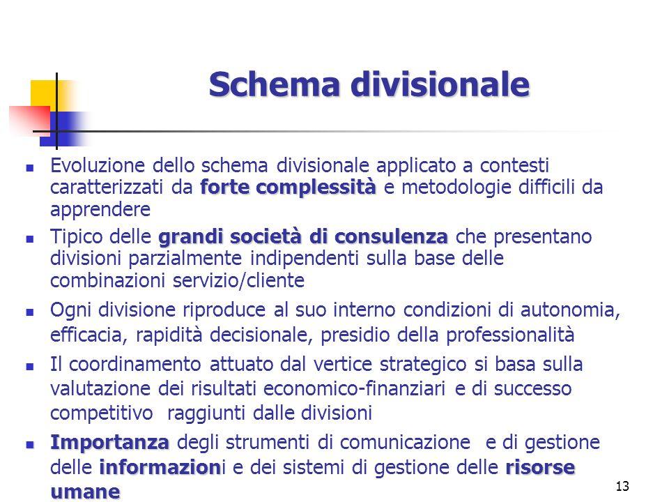 Schema divisionale Evoluzione dello schema divisionale applicato a contesti caratterizzati da forte complessità e metodologie difficili da apprendere.