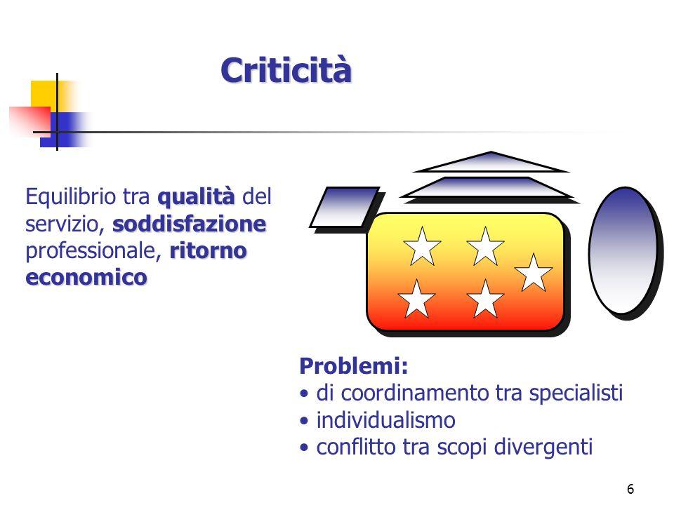 Criticità Equilibrio tra qualità del servizio, soddisfazione professionale, ritorno economico. Problemi: