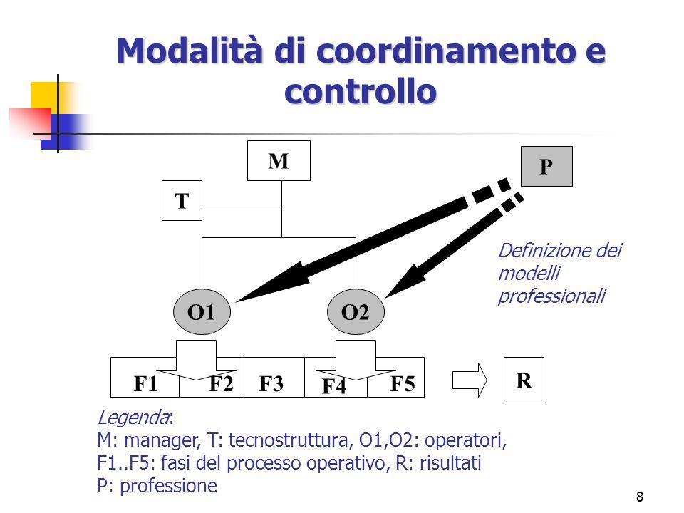 Modalità di coordinamento e controllo
