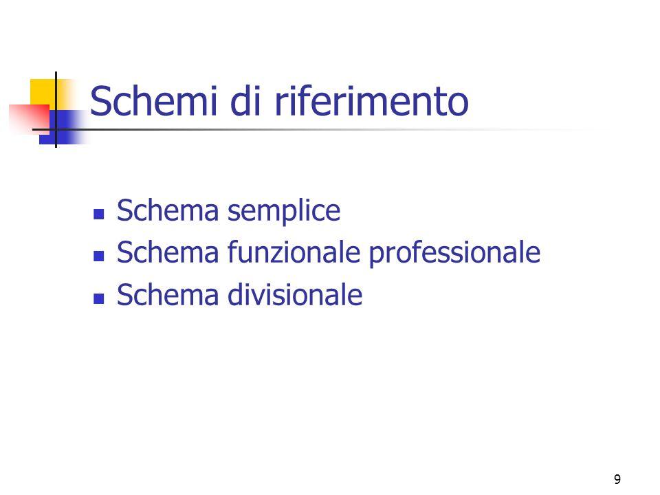 Schemi di riferimento Schema semplice Schema funzionale professionale