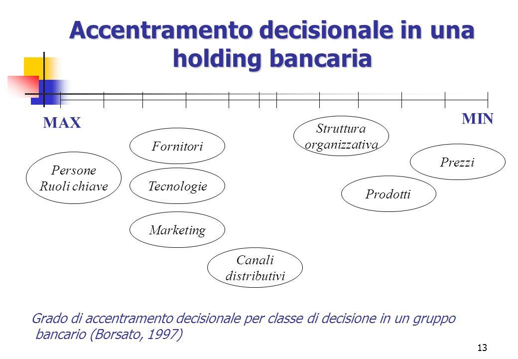 Accentramento decisionale in una holding bancaria