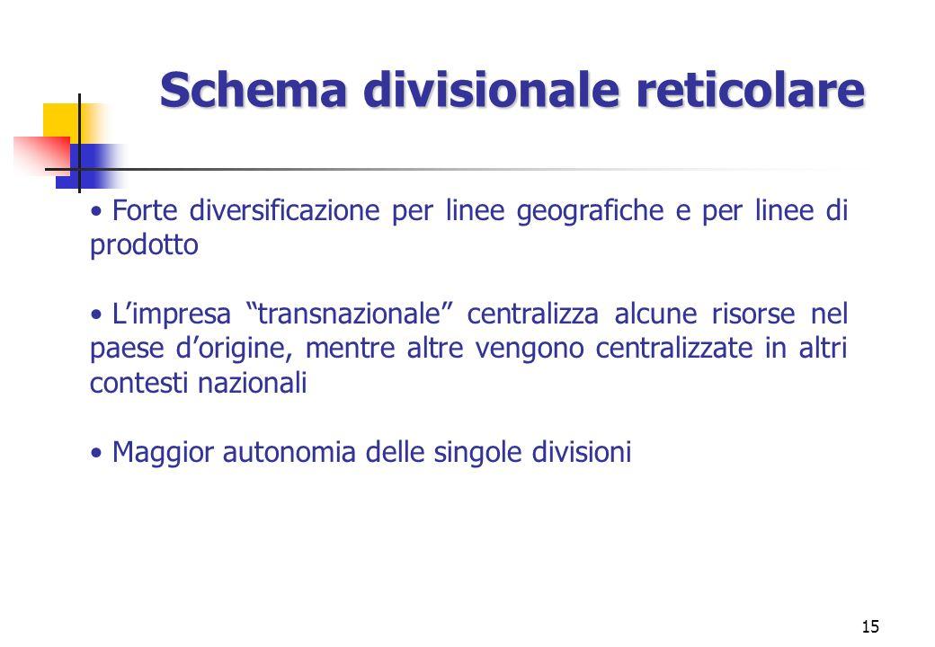 Schema divisionale reticolare